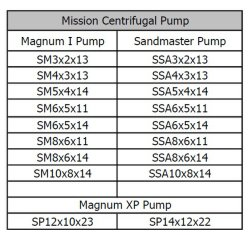 Mission Magnum Mcm Mud Centrifugal Pump 250, Slurry Sand Pump