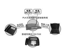 GSMの無線ファクシミリターミナル(PLK - TFG (07))