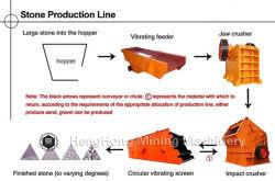 Completare la linea di produzione del frantoio per pietre in calcare/granito/basalto/ghiaia