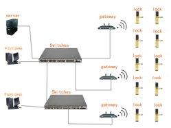 ZigbeeネットワークRFID制御中央オンライン・システムが付いているキーレスホテルのカードのドアロック