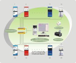 Kraftstoff-Zufuhr-Management-System für Tankstelle
