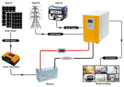 La Chine Fabrication Solution hors réseau 1kw, 3kw, 5kw, 8 kw, 10kw, 15 kw, 20kw onduleur du générateur solaire Énergie solaire Énergie solaire pour utilisation à domicile du système