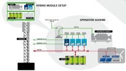 20kw conjunto generador de turbina de viento solar