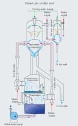 Projet de cristallisation de la machine ---Type Dtb cristallisoir