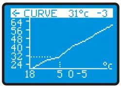 التحكم في العاكس الخاص بمضخة التدفئة الحرارية الأرضية والمدفأة من مصدر المياه