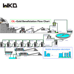 Sandkies-Mutterboden-Lithium-Erzzircon-Sand-Raffinierungs-Maschinen-Flussdiagramm