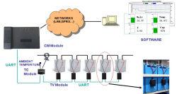 Протокол Modbus TCP/IP-RS485 передано Smart подстанции системе контроля батарей