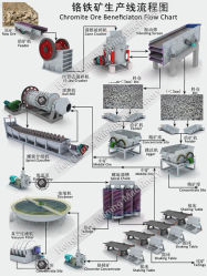 選鉱のプラントラインをリサイクルする沖積亜クロム酸塩の鉱石を完了しなさい