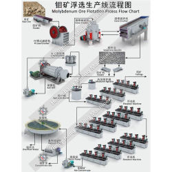 モリブデン・オレフロート処理装置製造ライン