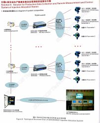 حل جمع بيانات الإنتاج ونظام القياس والتحكم عن بُعد لمحطة توزيع الحقن