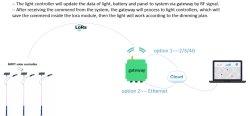 Solución Lorawan LED programable con Controlador de luz solar con el atenuador