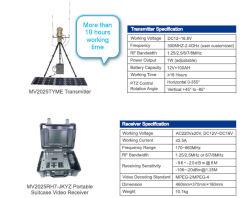 Émetteur et récepteur vidéo