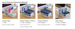 Новые поступления 10 станции зарядки мобильного телефона USB несколько зарядное устройство USB станции с КК 3.0
