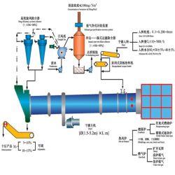Séchoir rotatif pour le séchage des céréales de grains des brasseurs de la tour du charbon slime