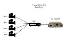 30km lange Reichweiten-Radioapparat-Übermittler