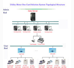 Medidor de pré-pago um sistema de solução de cartão