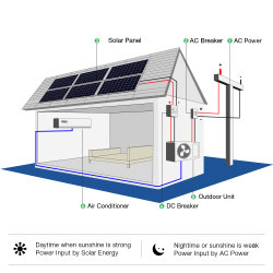 格子太陽エアコンを離れて18000BTUは力米国のための二倍になる