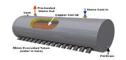 Cooper Coils 선파워의 태양열 히터