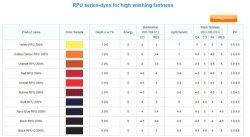 RPU 시리즈 - 높은 세척 패스트리용 염료/염료/염료/반응성 염료/혼합 염료/부가가치세 염료/양이온성 혼합용 염료 염료