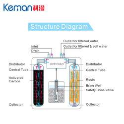 منتج جديد معالجة مياه تنقية المياه المركزية