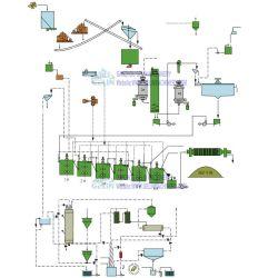 Conjuntos completos de ouro do Rock de retrilha Planta de lixiviação do sistema CIP