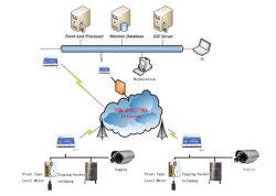 Módulo de Controle de supervisão Scada RTU e aquisição de dados com o cartão de memória SD/TF