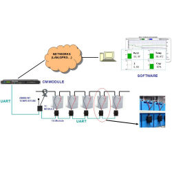 Доступ по протоколу TCP/Modbus RTU RS485 Ethernet батарея типа VRLA системы мониторинга