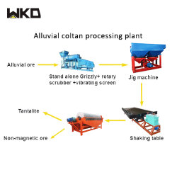 Concentrateur de gabarit pour les usines de traitement de la concentration de minerai de manganèse Wolfram