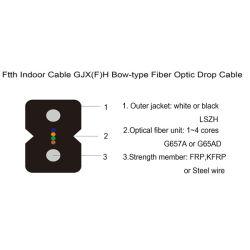 Basisrecheneinheits-Zufuhrfaser-Optikkabel Gjx (f) H