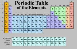 高い純度の金属FeのAlのCu NI CoのCrのチタニウムMnのZn Si
