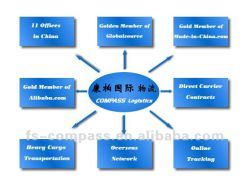 Logistiek die van Foshan Guangzhou Shenzhen China aan Arica verschepen, Chili