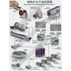 De la chromite Ore Benefication Organigramme de l'usine de transformation des minéraux