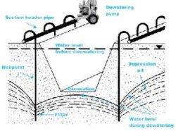 Pompa d'asciugamento//Vacuum centrifugo ausiliario/per il sistema d'asciugamento di Wellpoints