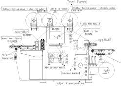 قطع آلي لورق ملصقات اللف ماكينات قطع الدحرجة الكسولة الماكينة