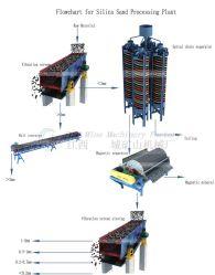 ガラス繊維によって補強されるミネラル錫の鉱石の縦のネジ・シュートの分離器