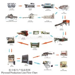 Furnierholz-Produktionszweig Maschinerie-der hölzerne Protokoll Debarker Furnier-Blattschalen-Ablagefach-Kleber-Spreizer-Trockner, der kalt-warmpresse-Rand-Zutat-DD verbindet, sah Holzbearbeitung-Maschine