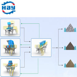 200t/H مصنّع مصنع فحص عالي الكفاءة وصناعة الرمال