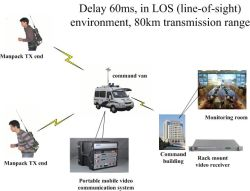 60ms 지연 80km Manpack Cofdm 헌병 감시를 위한 이동할 수 있는 비디오 전송 장비