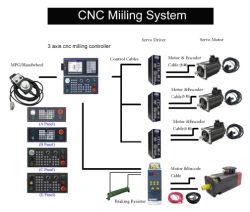 Modbus Ethercat CNC制御コントローラの工場供給のお買い得価格CNC Systeme Szgh制御CNCのコントローラシステム