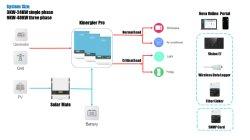 sistema di riserva di potere commerciale di 8kw 24kw 48kw 3phase Ess