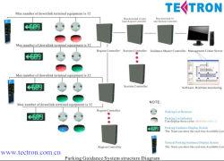 Indoor/Ourtdoor 주차장 센서에 의하여 자동화되는 주차 시스템