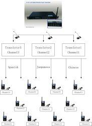 La traducción simultánea inalámbrica para la conferencia