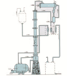 Columna de destilación fraccional de flujo inverso de pequeña escala de petróleo crudo de la bandeja