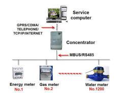 De automatische Software van de Lezing van de Meter voor het Meten van de Consumptie van de Macht van de Energie