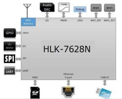Openwrt/Gpio Hlk-7628n Удаленные Cloud порт управления маршрутизации модуль WiFi