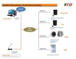 Servidor do sistema de áudio em rede IP e IP sistema PA