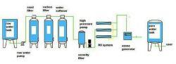 RO de gros équipements de traitement de l'eau pure pour l'industrie pharmaceutique et alimentaire
