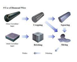 切断のインゴット0.45mmを平方する電気版のダイヤモンドワイヤーケイ素のサファイア