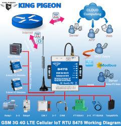 Licence d'utilisation de l'Ito cellulaire Ethernet RJ45 Surveillance Bts Remote Smart PLC S475
