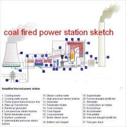 석탄으로 점화된 Power Station EPC 계약자